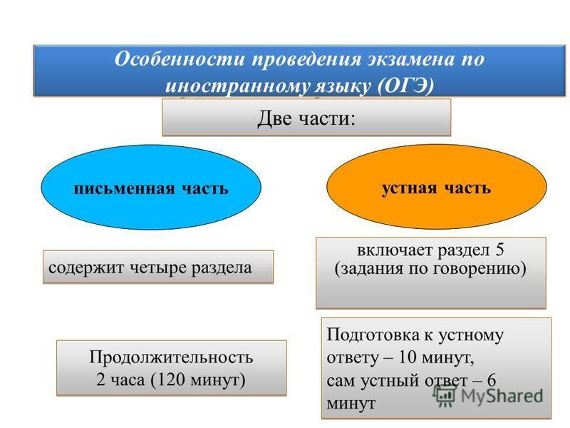Особенности проведения экзамена по иностранному языку (ОГЭ) Две части: содержит четыре раздела включает раздел 5 (задания по говорению) письменная часть устная часть Продолжительность 2 часа (120 минут) Продолжительность 2 часа (120 минут) Подготовка