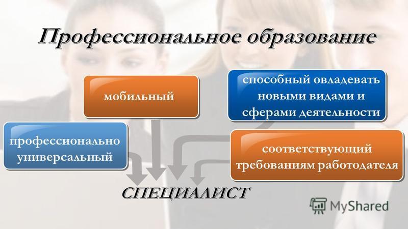 профессионально универсальный мобильный способный овладевать новыми видами и сферами деятельности соответствующий требованиям работодателя