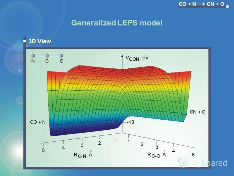 3D View Generalized LEPS model CO + N CN + O