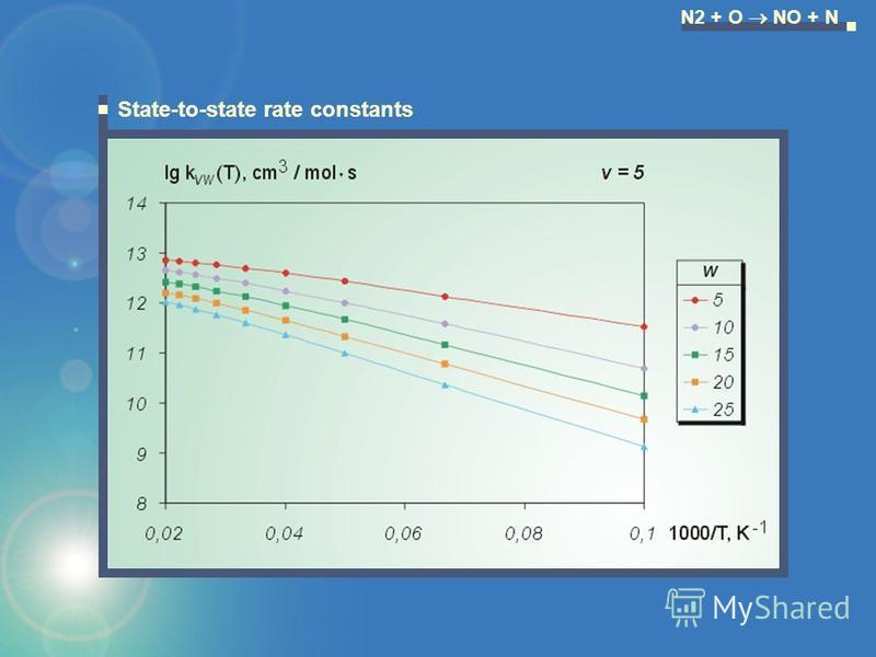N2 + O NO + N State-to-state rate constants