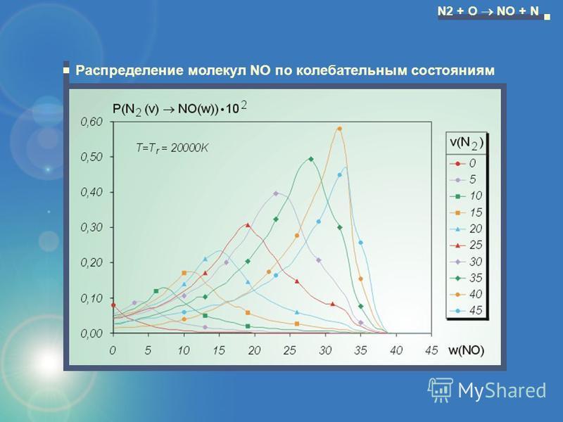N2 + O NO + N Распределение молекул NO по колебатьельным состояниям