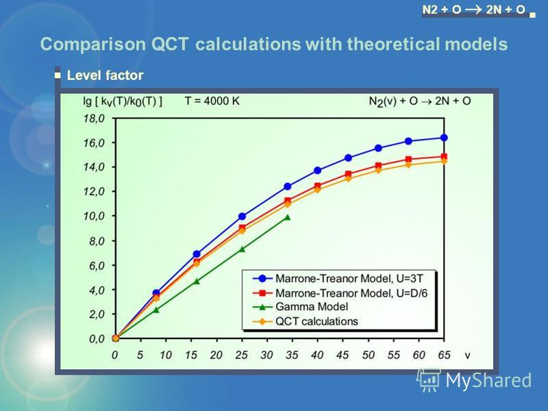 Level factor N2 + O 2N + O Comparison QCT calculations with theoretical models
