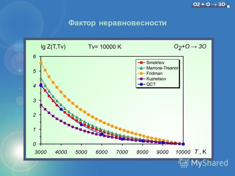 Фактор неравновесности O2 + O 3O