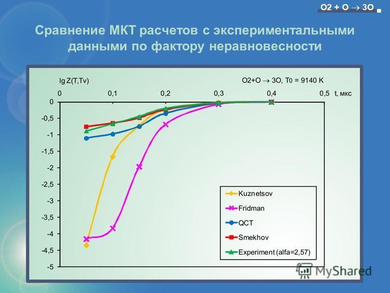 Сравнение МКТ расчетов с экспериментальными данными по фактору неравновесности O2 + O 3O