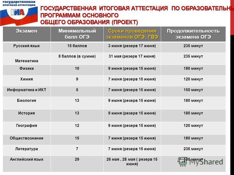 ГОСУДАРСТВЕННАЯ ИТОГОВАЯ АТТЕСТАЦИЯ ПО ОБРАЗОВАТЕЛЬНЫМ ПРОГРАММАМ ОСНОВНОГО ОБЩЕГО ОБРАЗОВАНИЯ (ПРОЕКТ) Экзамен Минимальный балл ОГЭ Сроки проведения экзаменов ОГЭ, ГВЭ Продолжительность экзамена ОГЭ Русский язык 15 баллов 3 июня (резерв 17 июня)235