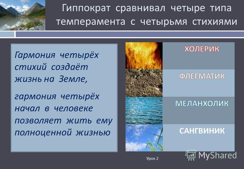 Гиппократ сравнивал четыре типа темперамента с четырьмя стихиями Урок 2 Гармония четырёх стихий создаёт жизнь на Земле, гармония четырёх начал в человеке позволяет жить ему полноценной жизнью САНГВИНИК