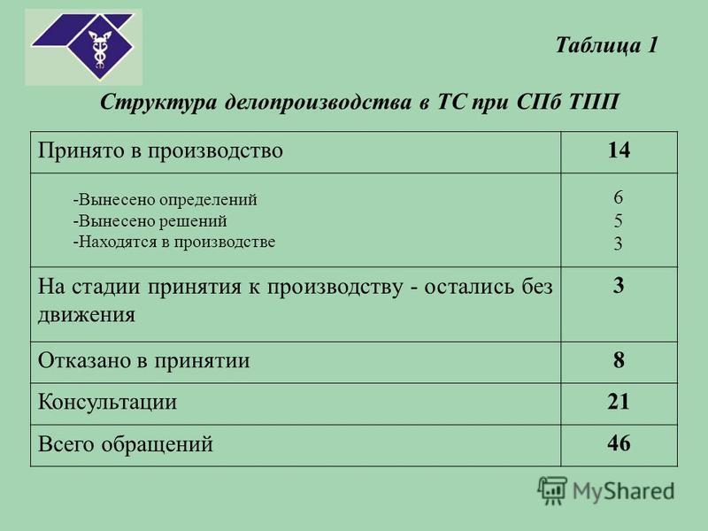 Таблица 1 Структура делопроизводства в ТС при СПб ТПП Принято в производство 14 -Вынесено определений -Вынесено решений -Находятся в производстве 653653 На стадии принятия к производству - остались без движения 3 Отказано в принятии 8 Консультации 21