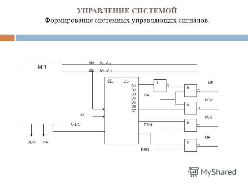 УПРАВЛЕНИЕ СИСТЕМОЙ Формирование системных управляющих сигналов. МП SL D0 D1 D2 D3 D4 D5 D6 D7 1 DBINWR SYNC Ф2 DBIN WR ША А 0- -А 15 ШD D 0- -D 15 MR I/OR MR I/OW