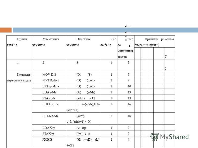Группа команд Мнемоника команды Описание команды Чис ло байт Чис ло машинных тактов Признаки результат операции (флаги) PC ACAC 123456789 1010 Команды пересылки кодов MOV D,S(D) (S)15----- MVI D,data(D) (data)27----- LXI rp, data(D) (data)310----- LD