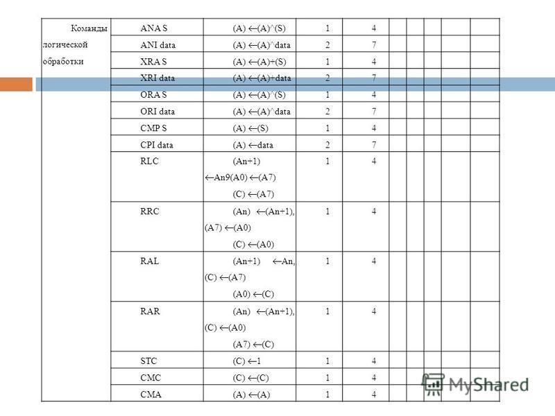 Команды логической обработки ANA S (A) (A)^(S) 14+++0+ ANI data (A) (A)^data 27+++0+ XRA S (A) (A)+(S) 14+++00 XRI data (A) (A)+data 27+++00 ORA S (A) (A)^(S) 14+++00 ORI data (A) (A)^data 27+++00 CMP S (A) (S) 14+++++ CPI data (A) data 27+++++ RLC (