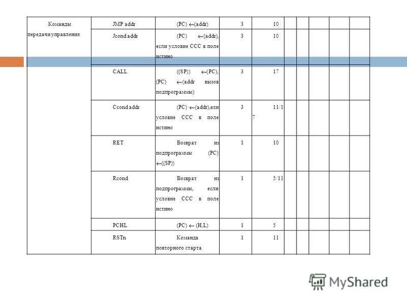 Команды передачи управления JMP addr (PC) (addr) 310----- Jcond addr (PC) (addr), если условие ССС в поле истино 310----- CALL ((SP)) (PC), (PC) (addr вызов подпрограммы) 317----- Сcond addr (PC) (addr),ели условие ССС в поле истино 311/1 7 ----- RET