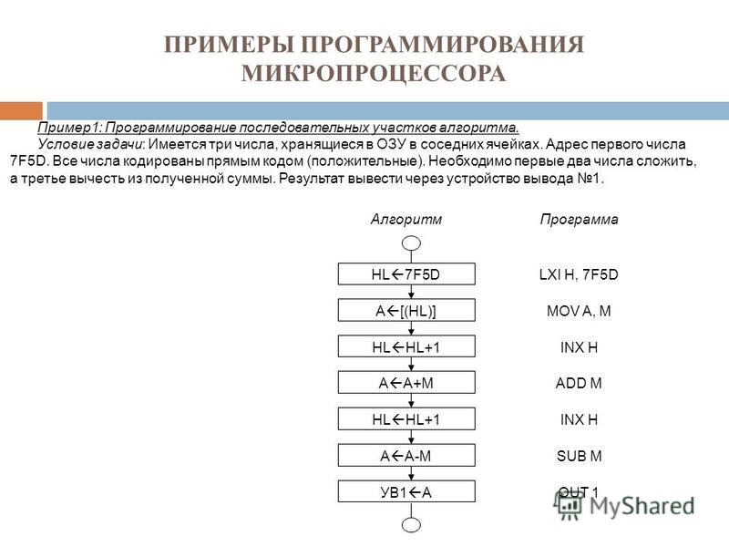 ПРИМЕРЫ ПРОГРАММИРОВАНИЯ МИКРОПРОЦЕССОРА Пример 1: Программирование последовательных участков алгоритма. Условие задачи: Имеется три числа, хранящиеся в ОЗУ в соседних ячейках. Адрес первого числа 7F5D. Все числа кодированы прямым кодом (положительны