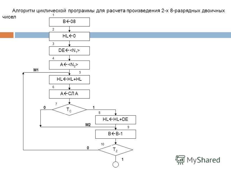 1 2 3 4 5 6 B 08 HL 0 DE A HL HL+HL A СЛ A ТСТС 7 8 9 HL HL+DE B B-1 ТZТZ 10 10 M1 M2 0 1 Алгоритм циклической программы для расчета произведения 2-х 8-разрядных двоичных чисел