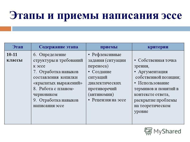 Этапы и приемы написания эссе Этап Содержание этапа приемы критерии 10-11 классы 6. Определение структуры и требований к эссе 7. Отработка навыков составления копилки «крылатых выражений» 8. Работа с планом- черновиком 9. Отработка навыков написания