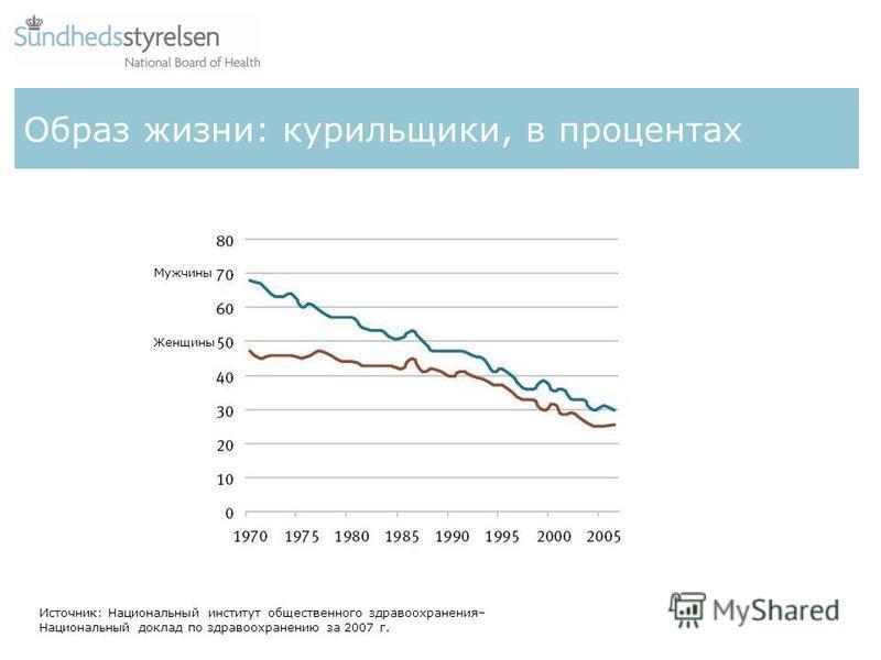Образ жизни: курильщики, в процентах Источник: Национальный институт общественного здравоохранения– Национальный доклад по здравоохранению за 2007 г. Мужчины Женщины