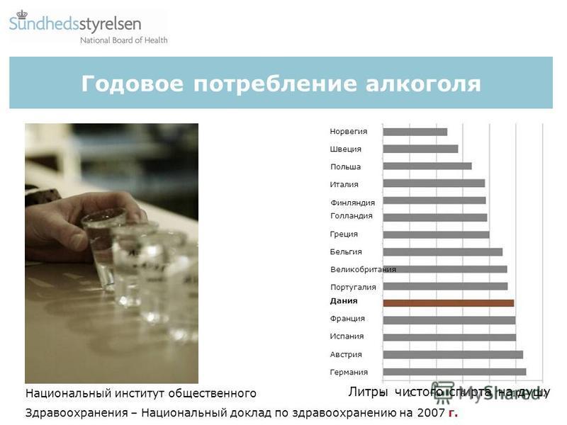 Годовое потребление алкоголя Национальный институт общественного Здравоохранения – Национальный доклад по здравоохранению на 2007 г. Норвегия Швеция Польша Италия Финляндия Голландия Греция Бельгия Великобритания Португалия Дания Франция Испания Авст