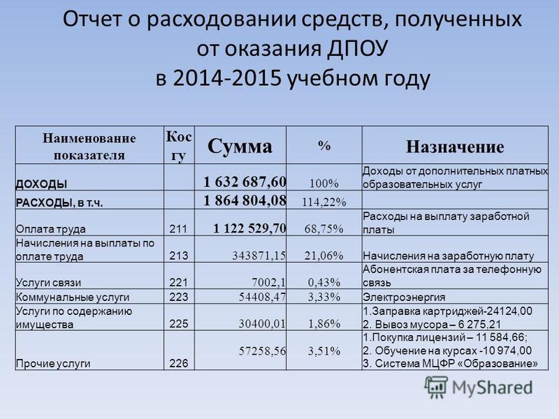 Отчет о расходовании средств, полученных от оказания ДПОУ в 2014-2015 учебном году Наименование показателя Кос гу Сумма % Назначение ДОХОДЫ 1 632 687,60 100% Доходы от дополнительных платных образовательных услуг РАСХОДЫ, в т.ч. 1 864 804,08 114,22%