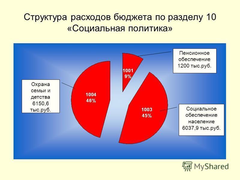 Структура расходов бюджета по разделу 10 «Социальная политика» Социальное обеспечение население 6037,9 тыс.руб. Охрана семьи и детства 6150,6 тыс.руб. Пенсионное обеспечение 1200 тыс.руб.