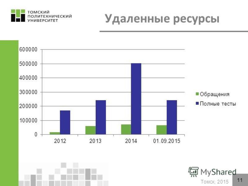 Томск, 2015 -53 БД: 16 российских и 37 зарубежных -с 2012 г. организован удаленный доступ -ежемесячно работают 700 пользователей (2014 – 450) -Количество просмотренных страниц в 2014 г. выросло в 15 раз (2013 – 4 тыс.стр.) 11 Удаленные ресурсы