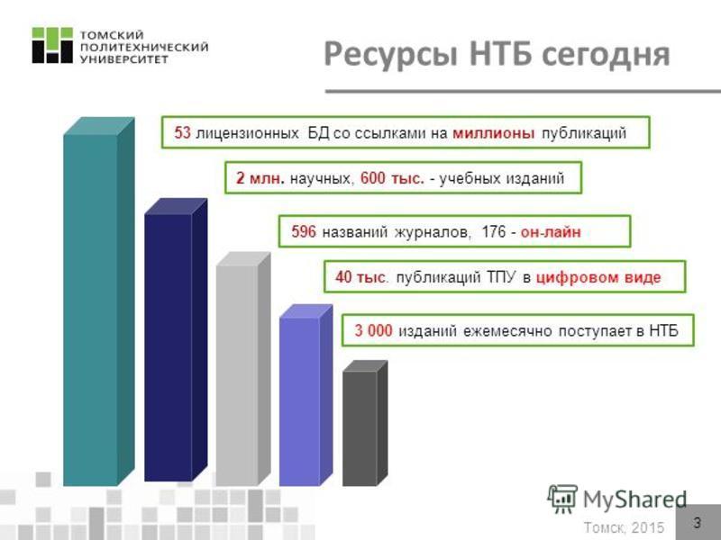 Томск, 2015 53 лицензионных БД со ссылками на миллионы публикаций 2 млн. научных, 600 тыс. - учебных изданий 596 названий журналов, 176 - он-лайн 3 000 изданий ежемесячно поступает в НТБ 40 тыс. публикаций ТПУ в цифровом виде 3 Ресурсы НТБ сегодня