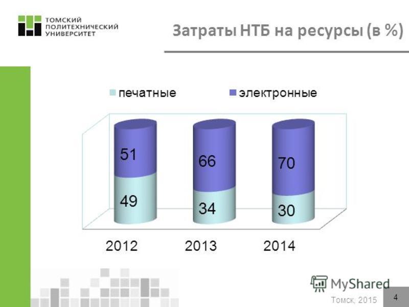 Томск, 2015 4 Затраты НТБ на ресурсы (в %)