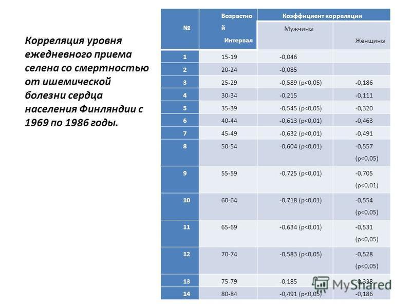 Корреляция уровня ежедневного приема селена со смертностью от ишемической болезни сердца населения Финляндии с 1969 по 1986 годы. Возрастно й Интервал Коэффициент корреляции Mужчины Женщины 115-19-0,046 220-24-0,085 325-29-0,589 (р˂0,05)-0,186 430-34
