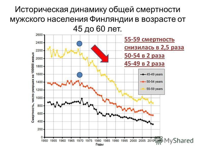 Историческая динамику общей смертности мужского населения Финляндии в возрасте от 45 до 60 лет. 55-59 смертность снизилась в 2,5 раза 50-54 в 2 раза 45-49 в 2 раза