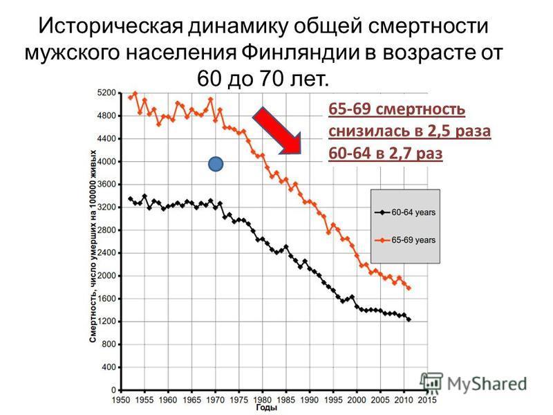 Историческая динамику общей смертности мужского населения Финляндии в возрасте от 60 до 70 лет. 65-69 смертность снизилась в 2,5 раза 60-64 в 2,7 раз
