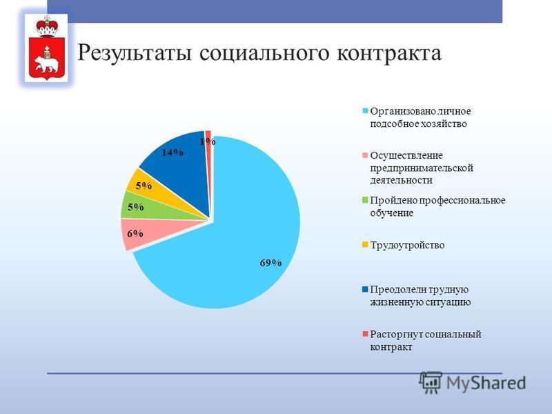 Результаты социального контракта