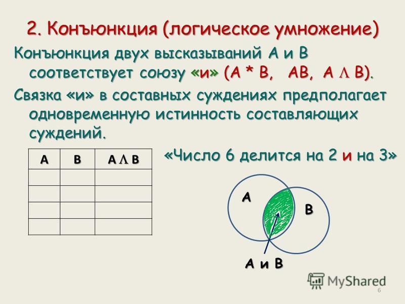 2. Конъюнкция (логическое умножение) Конъюнкция двух высказываний А и В соответствует союзу «и» (А * В, АВ, А В). Связка «и» в составных суждениях предполагает одновременную истинность составляющих суждений. «Число 6 делится на 2 и на 3» «Число 6 дел