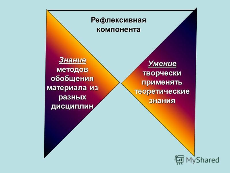 Знание методов обобщения материала из разных дисциплин Умение творчески применять теоретические знания Рефлексивная компонента