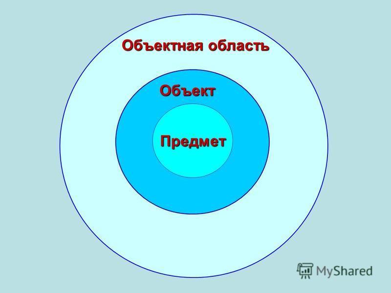 Предмет Объектная область Объект
