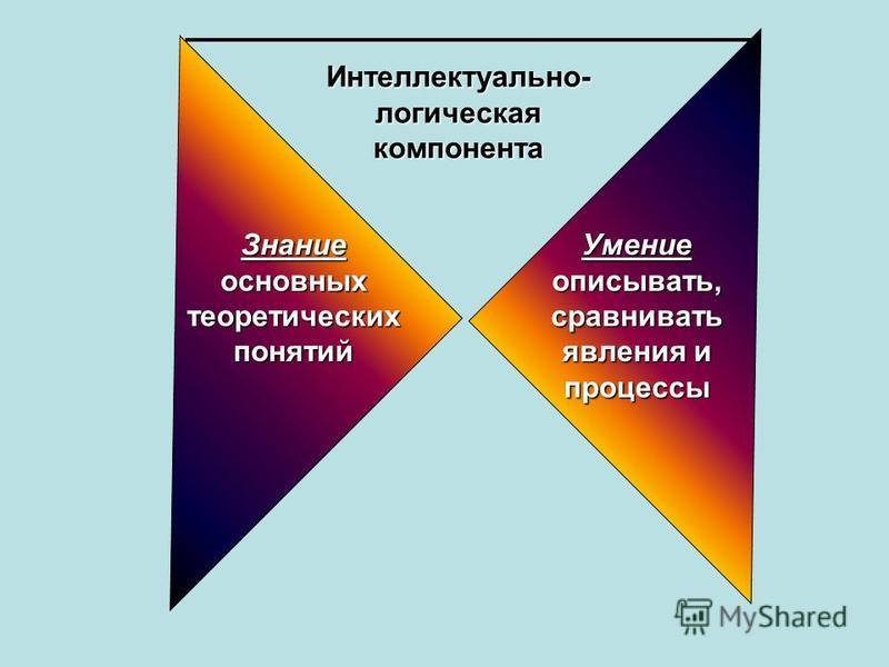 Знание основных теоретических понятий Умение описывать, сравнивать явления и процессы Интеллектуально- логическая компонента