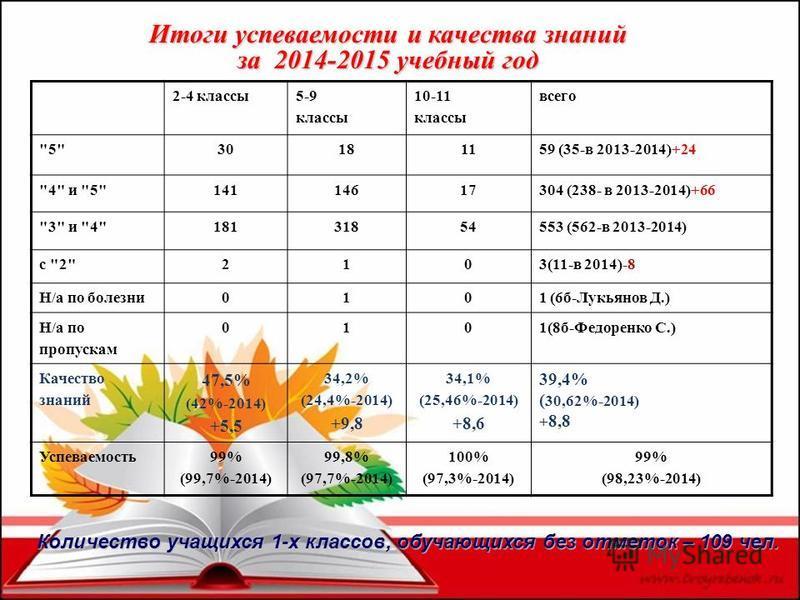 Итоги успеваемости и качества знаний за 2014-2015 учебный год 2-4 классы 5-9 классы 10-11 классы всего