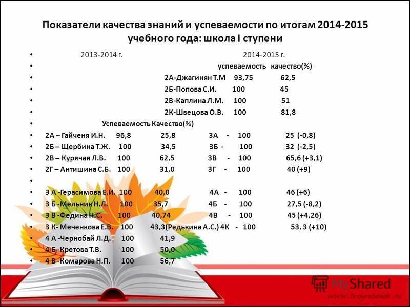 Показатели качества знаний и успеваемости по итогам 2014-2015 учебного года: школа I ступени 2013-2014 г. 2014-2015 г. успеваемость качество(%) 2А-Джагинян Т.М 93,75 62,5 2Б-Попова С.И. 100 45 2В-Каплина Л.М. 100 51 2К-Швецова О.В. 100 81,8 Успеваемо