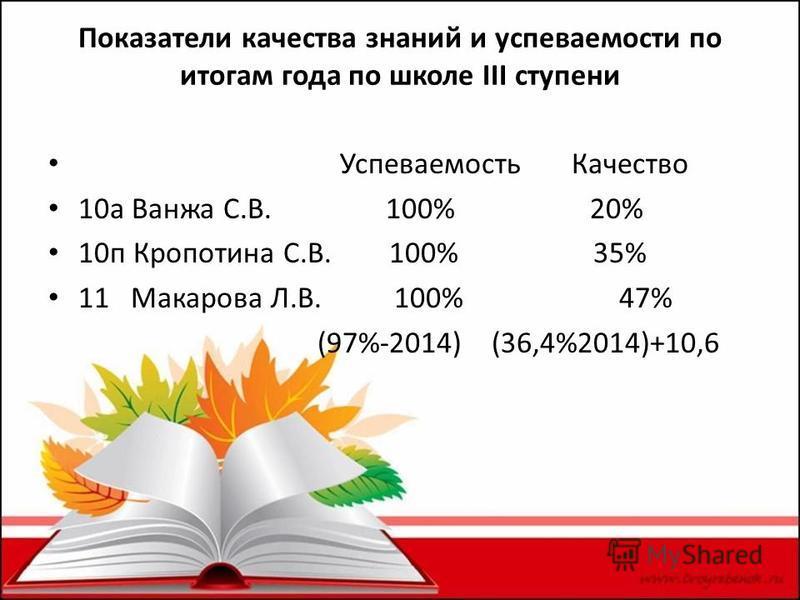Показатели качества знаний и успеваемости по итогам года по школе III ступени Успеваемость Качество 10 а Ванжа С.В. 100% 20% 10 п Кропотина С.В. 100% 35% 11 Макарова Л.В. 100% 47% (97%-2014) (36,4%2014)+10,6
