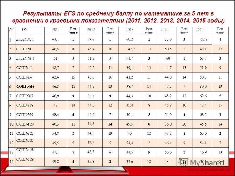 Результаты ЕГЭ по среднему баллу по математике за 5 лет в сравнении с краевыми показателями (2011, 2012, 2013, 2014, 2015 годы) ОУ2011 Рей тин г 2012 Рей тинг 2013 Рей тинг 2014 Рей тинг 2015 Рей тинг ] лицей 1 64,1 1 59,6 1 60,2 155,93 62,8 4 2СОШ34
