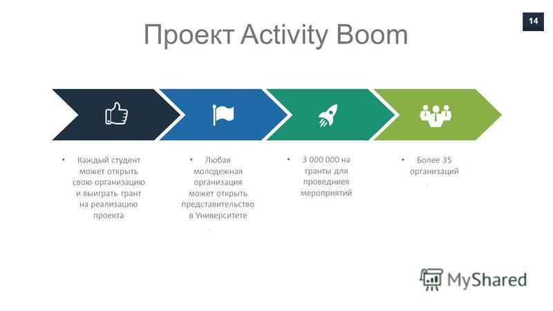14 Проект Activity Boom Каждый студент может открыть свою организацию и выиграть грант на реализацию проекта Любая молодежная организация может открыть представительство в Университете. 3 000 000 на гранты для проведения мероприятий Более 35 организа