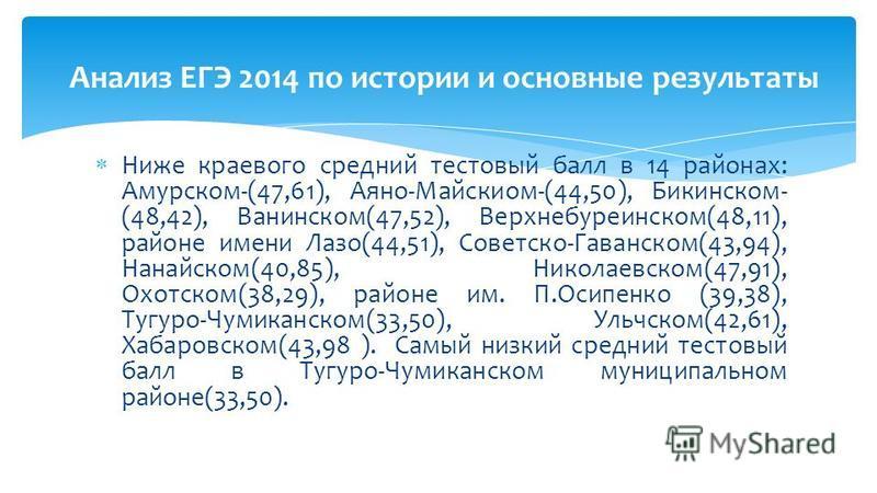 Ниже краевого средний тестовый балл в 14 районах: Амурском-(47,61), Аяно-Майскиом-(44,50), Бикинском- (48,42), Ванинском(47,52), Верхнебуреинском(48,11), районе имени Лазо(44,51), Советско-Гаванском(43,94), Нанайском(40,85), Николаевском(47,91), Охот