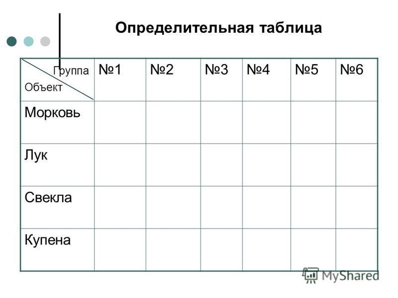 Определительная таблица Группа Объект 123456 Морковь Лук Свекла Купена