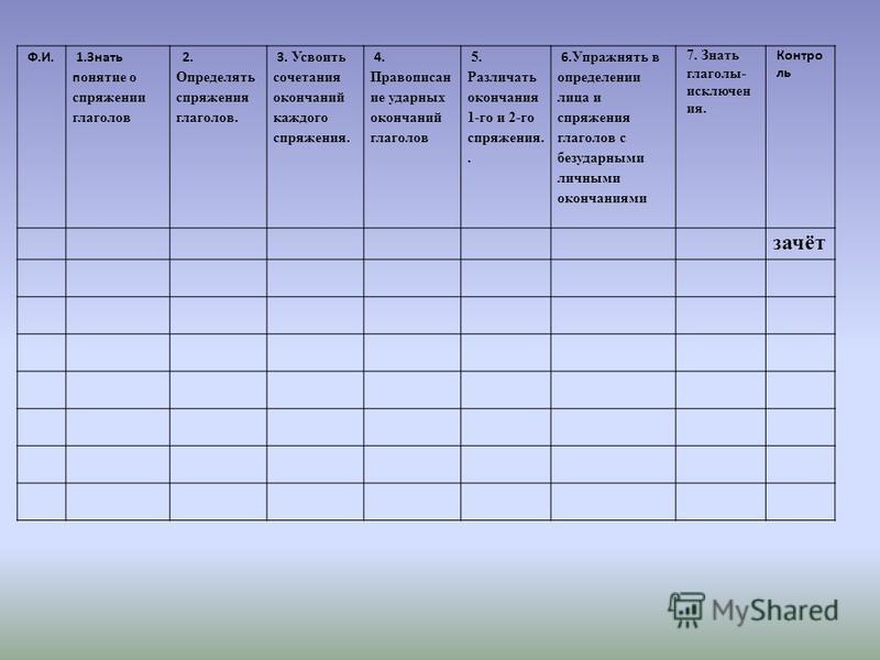 Ф.И. 1. Знать понятие о спряжении глаголов 2. Определять спряжения глаголов. 3. Усвоить сочетания окончаний каждого спряжения. 4. Правописан ие ударных окончаний глаголов 5. Различать окончания 1-го и 2-го спряжения.. 6. Упражнять в определении лица