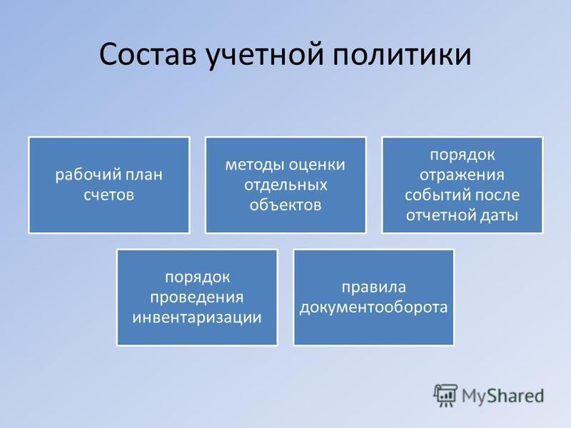Состав учетной политики рабочий план счетов методы оценки отдельных объектов порядок отражения событий после отчетной даты порядок проведения инвентаризации правила документооборота