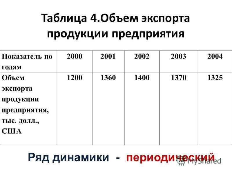 Таблица 4. Объем экспорта продукции предприятия Показатель по годам 20002001200220032004 Объем экспорта продукции предприятия, тыс. долл., США 12001360140013701325 Ряд динамики - периодический