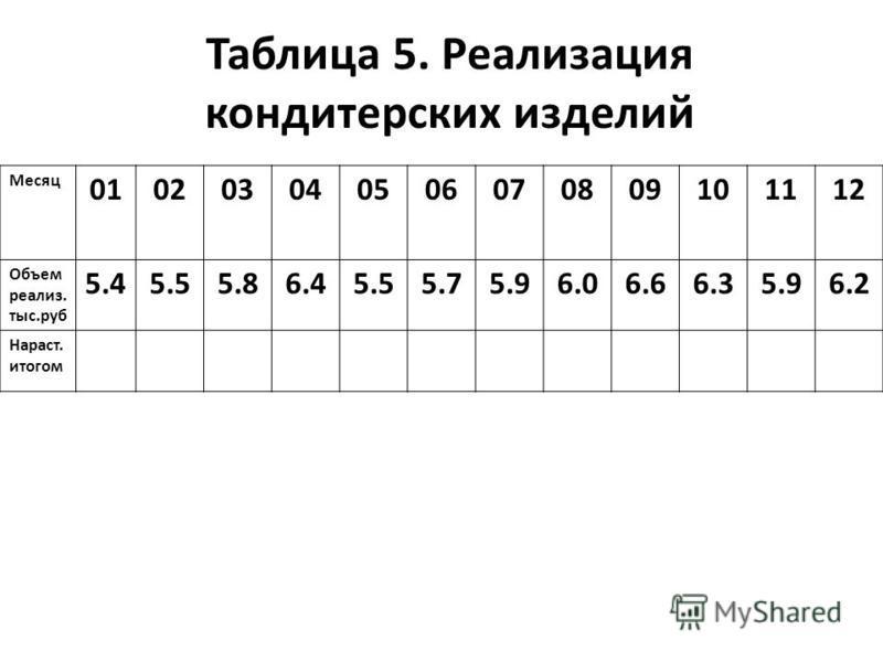 Таблица 5. Реализация кондитерских изделий Месяц 010203040506070809101112 Объем реализмммм. тыс.руб 5.45.55.86.45.55.75.96.06.66.35.96.2 Нараст. итогом