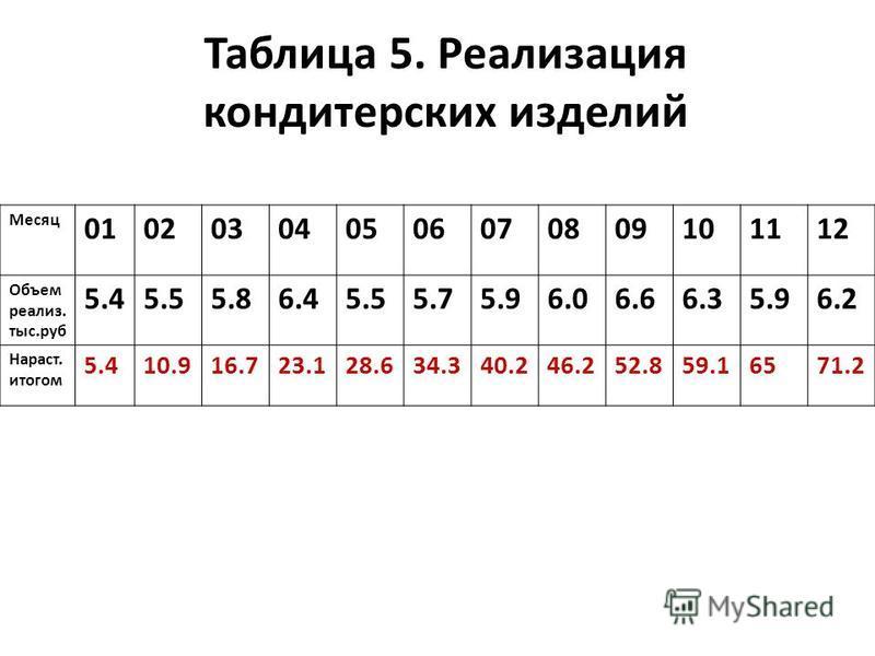 Таблица 5. Реализация кондитерских изделий Месяц 010203040506070809101112 Объем реализмммм. тыс.руб 5.45.55.86.45.55.75.96.06.66.35.96.2 Нараст. итогом 5.410.916.723.128.634.340.246.252.859.16571.2