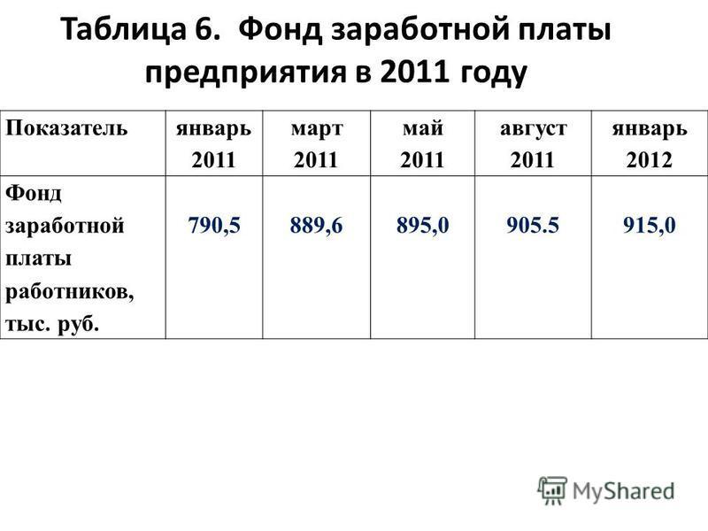Таблица 6. Фонд заработной платы предприятия в 2011 году Показатель январь 2011 март 2011 май 2011 август 2011 январь 2012 Фонд заработной платы работников, тыс. руб. 790,5889,6895,0905.5915,0