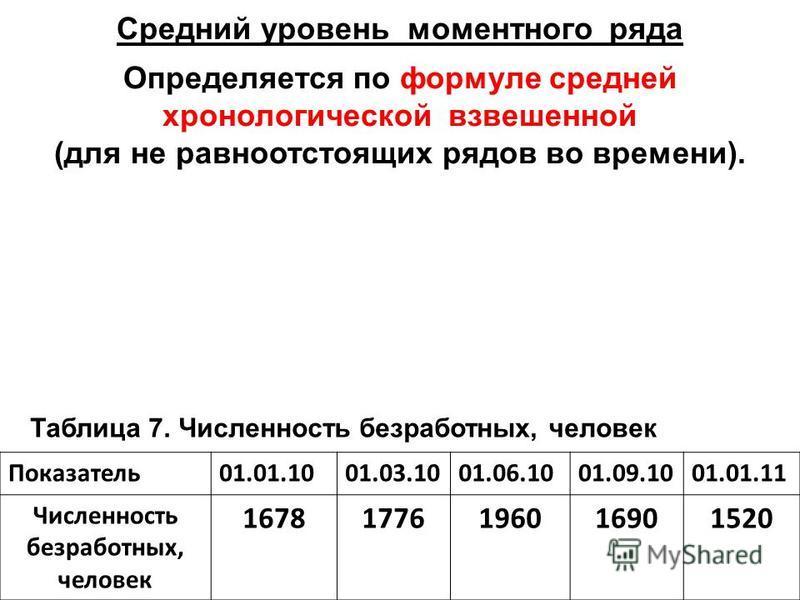 Показатель 01.01.1001.03.1001.06.1001.09.1001.01.11 Численность безработных, человек 16781776196016901520 Средний уровень моментного ряда Определяется по формуле средней хронологической взвешенной (для не равноотстоящих рядов во времени). Таблица 7.
