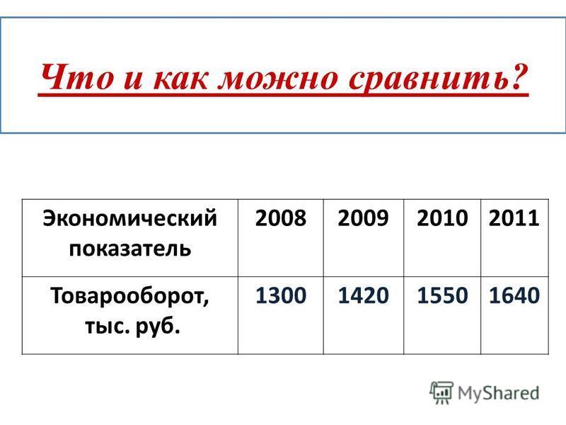 Что и как можно сравнить? Экономический показатель 2008200920102011 Товарооборот, тыс. руб. 1300142015501640