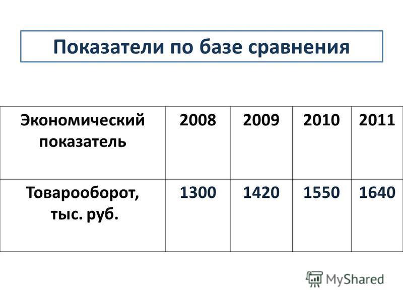 Экономический показатель 2008200920102011 Товарооборот, тыс. руб. 1300142015501640 Показатели по базе сравнения
