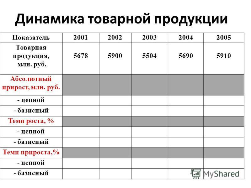 Динамика товарной продукции Показатель 20012002200320042005 Товарная продукция, млн. руб. 56785900550456905910 Абсолютный прирост, млн. руб. - цепной - базисный Темп роста, % - цепной - базисный Темп прироста,% - цепной - базисный